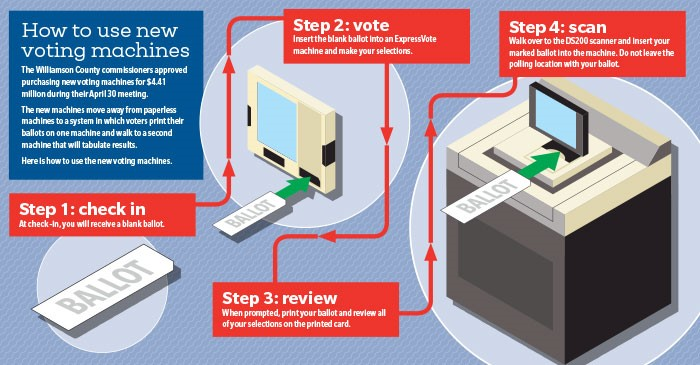 Graphic of new voting machines and how to use them.