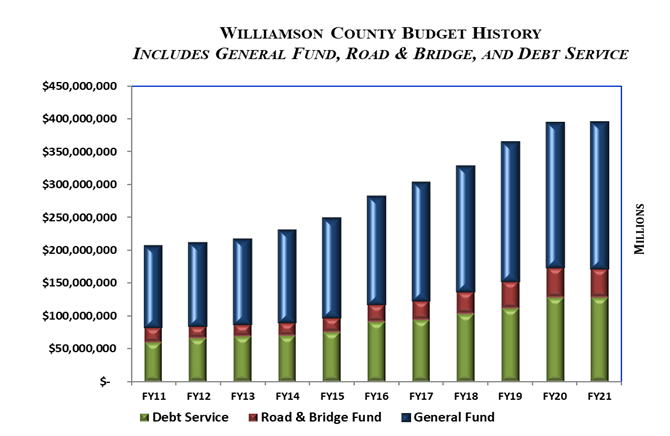 FY21 Budget History