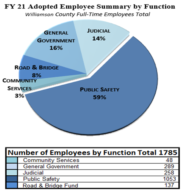 FY21 Adopted Employee Summary by Function