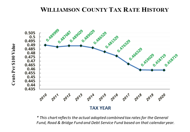 FY21 Tax Rate History