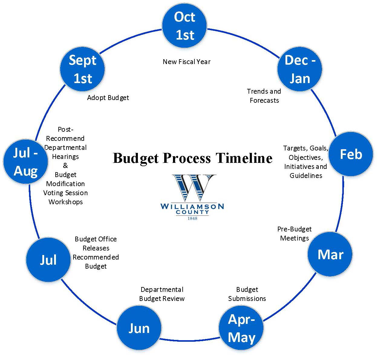 Budget Process Timeline, click the image to download a PDF